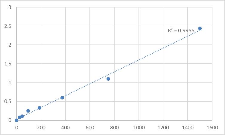 Fig.1. Human Ras-related protein Rab-5B (RAB5B) Standard Curve.
