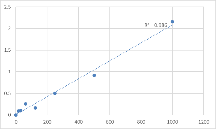Fig.1. Human Ras-related protein Rab-3B (RAB3B) Standard Curve.