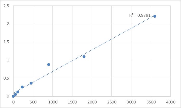 Fig.1. Human Sulfhydryl oxidase 2 (QSOX2) Standard Curve.