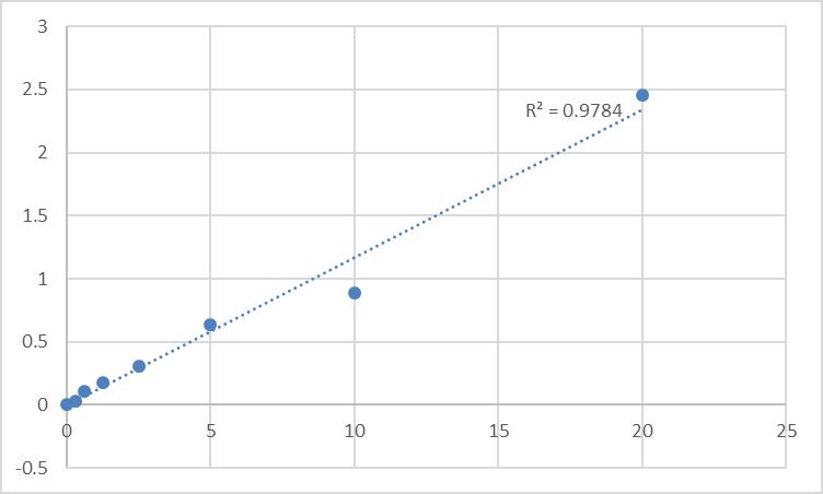 Fig.1. Human Sulfhydryl oxidase 1 (QSOX1) Standard Curve.