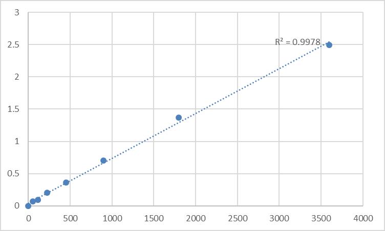 Fig.1. Human Glutamine and serine-rich protein 1 (QSER1) Standard Curve.