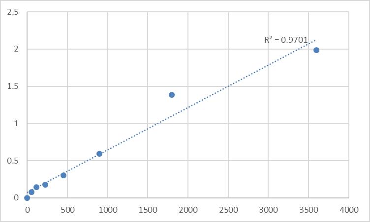 Fig.1. Human Glutamyl-tRNA (QRSL1) Standard Curve.