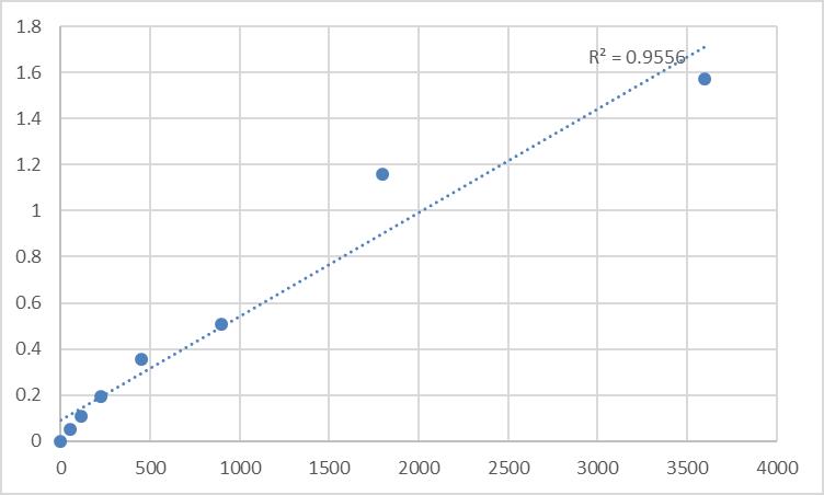 Fig.1. Human Glutamine-rich protein 2 (QRICH2) Standard Curve.