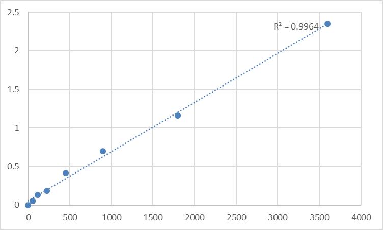 Fig.1. Human Pyroglutamylated RFamide peptide receptor (QRFPR) Standard Curve.
