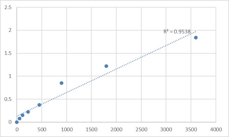 Fig.1. Human Protein quaking (QKI) Standard Curve.
