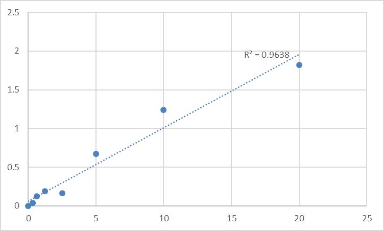 Fig.1. Human Pregnancy zone protein (PZP) Standard Curve.