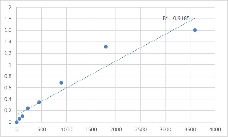 Fig.1. Human Pygopus homolog 2 (PYGO2/PP7910) Standard Curve.