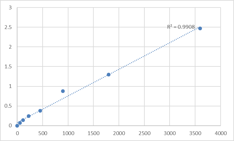 Fig.1. Human Glycogen phosphorylase (GP) Standard Curve.
