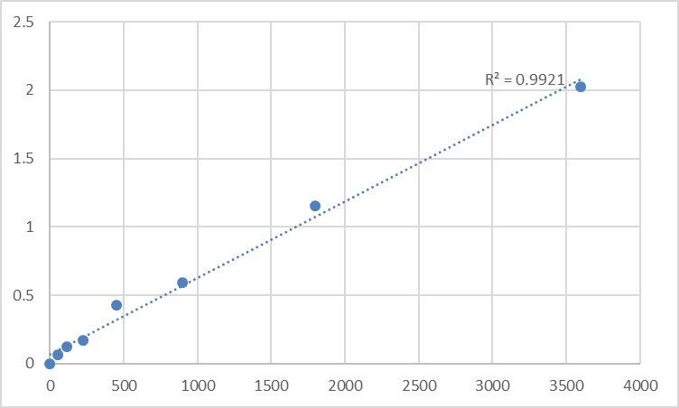 Fig.1. Human Pyrin domain-containing protein 1 (PYDC1) Standard Curve.