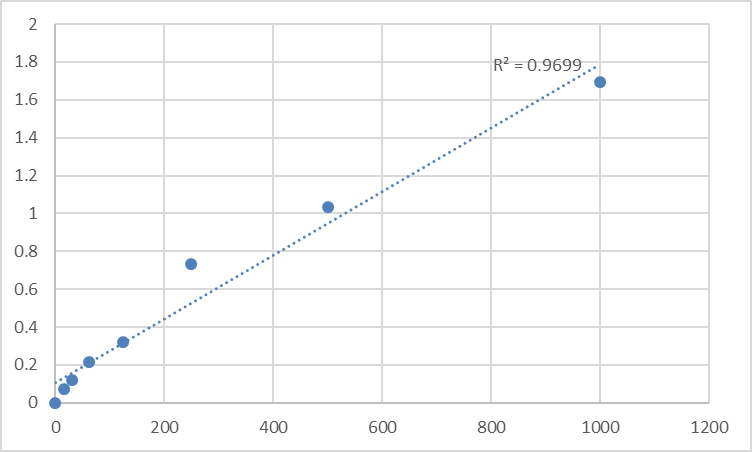 Fig.1. Human Apoptosis-associated speck-like protein containing a CARD (PYCARD) Standard Curve.