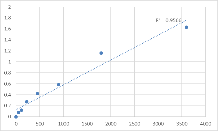 Fig.1. Human Peroxisomal testis-specific protein 1 (PXT1) Standard Curve.