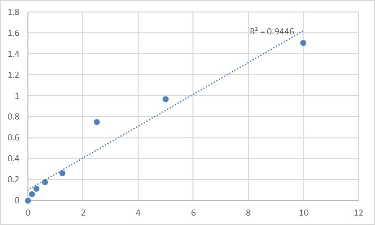 Fig.1. Human Paxillin (PXN) Standard Curve.