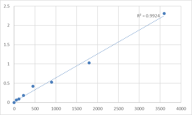 Fig.1. Human Peroxisomal membrane protein 4 (PXMP4) Standard Curve.