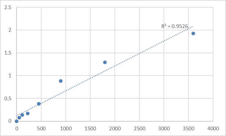 Fig.1. Human Peroxidasin-like protein (PXDNL) Standard Curve.