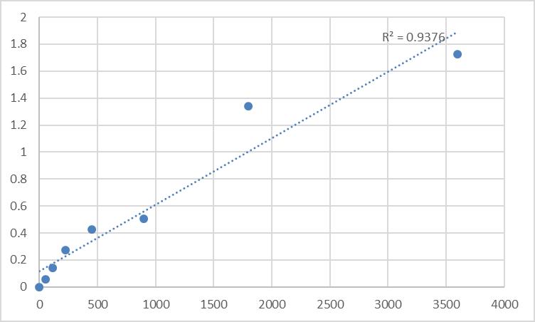 Fig.1. Human Securin-2 (PTTG2) Standard Curve.