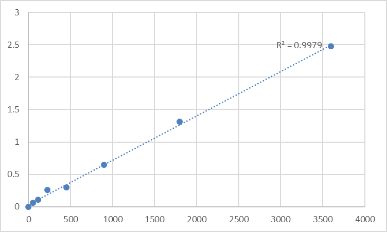 Fig.1. Human 6-pyruvoyl tetrahydrobiopterin synthase (PTS) Standard Curve.