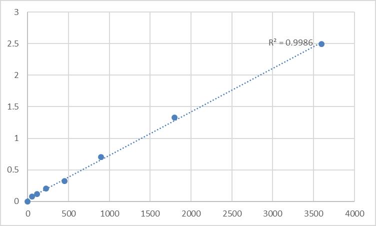 Fig.1. Human Probable peptidyl-tRNA hydrolase (PTRH1) Standard Curve.