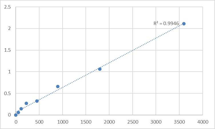 Fig.1. Human Polymerase I and transcript release factor (PTRF) Standard Curve.