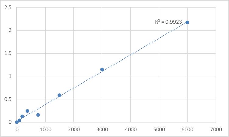 Fig.1. Human Receptor-type tyrosine-protein phosphatase zeta (PTPRZ1) Standard Curve.