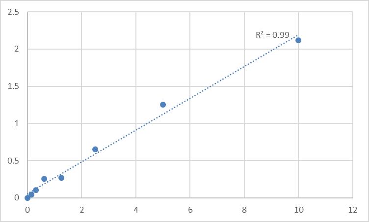 Fig.1. Human Phosphotidylinositol phosphatase PTPRQ (PTPRQ) Standard Curve.