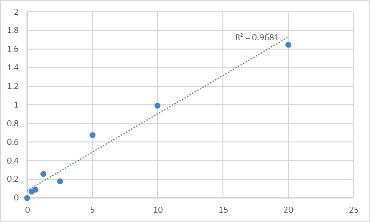 Fig.1. Human Receptor-type tyrosine-protein phosphatase gamma (PTPRG) Standard Curve.