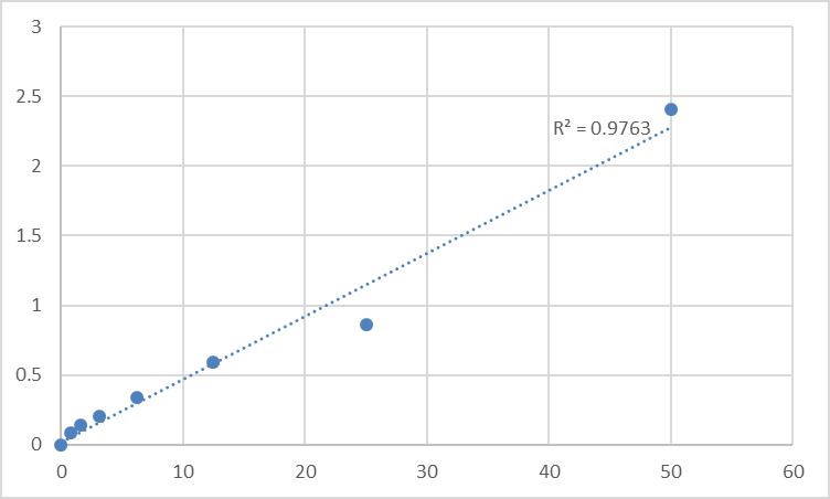Fig.1. Human 3-hydroxyacyl-CoA dehydratase 1 (PTPLA) Standard Curve.
