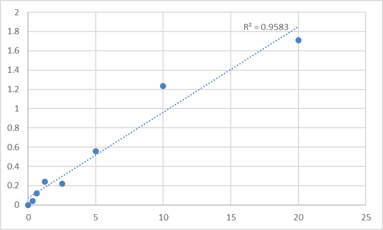 Fig.1. Human Protein tyrosine phosphatase type IVA 3 (PTP4A3) Standard Curve.