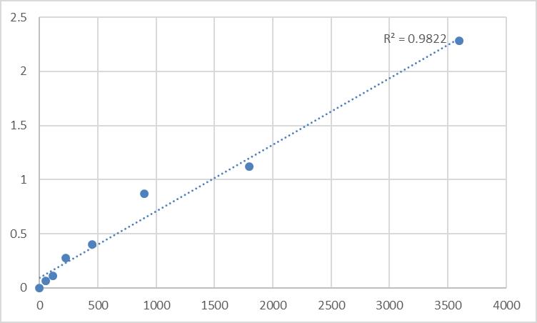Fig.1. Human Protein tyrosine phosphatase type IVA 2 (PTP4A2) Standard Curve.