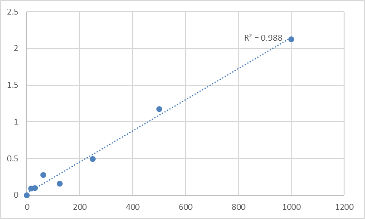 Fig.1. Human Parathyroid Hormone Related Protein (PTHrP) Standard Curve.