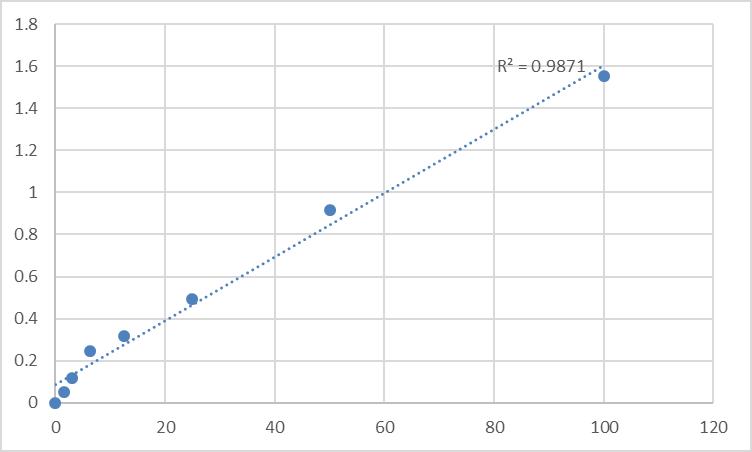 Fig.1. Human Prostaglandin E synthase (PTGES) Standard Curve.
