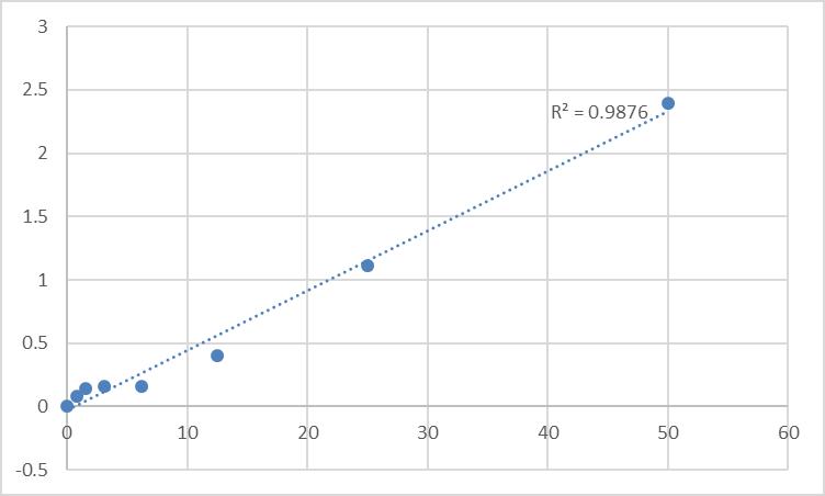 Fig.1. Human Heterogeneous nuclear ribonucleoprotein I (hnRNP I/PTB) Standard Curve.