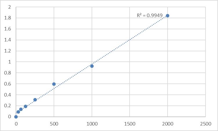 Fig.1. Human Persephin (PSPN) Standard Curve.