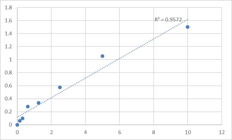 Fig.1. Human Proteasome activator complex subunit 3 (PSME3) Standard Curve.