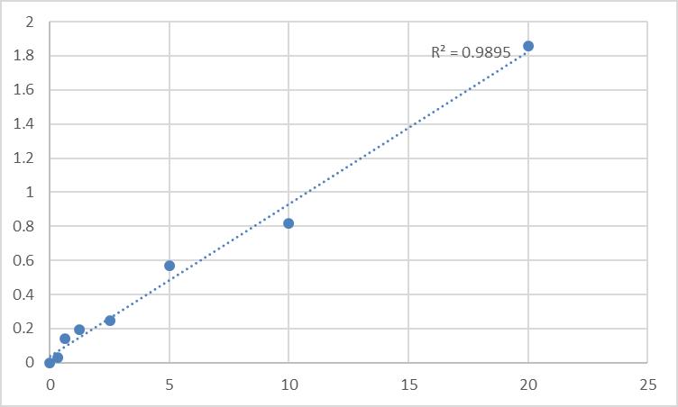 Fig.1. Human Presenilin 1 (PSEN1) Standard Curve.