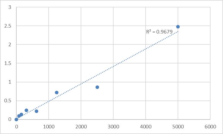 Fig.1. Human Phosphoserine aminotransferase (PSAT1) Standard Curve.