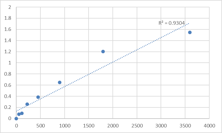 Fig.1. Human PTPN13-like protein, Y-linked (PRY) Standard Curve.