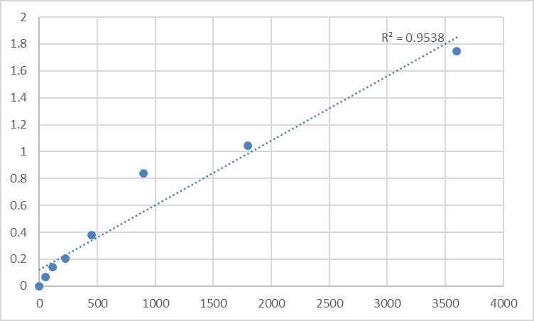 Fig.1. Human Periaxin (PRX) Standard Curve.