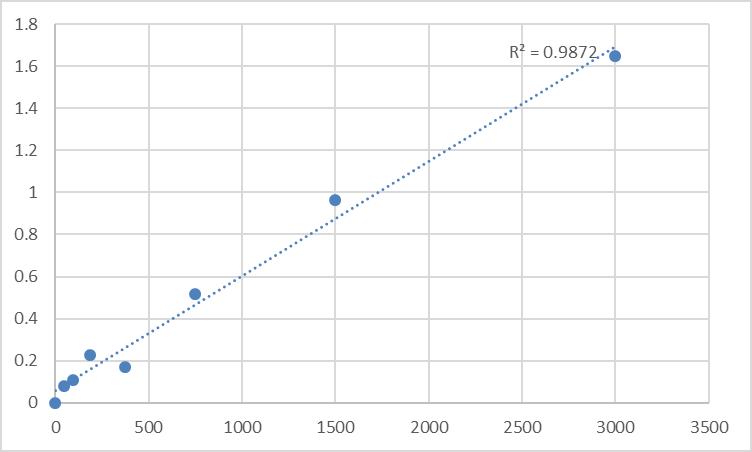 Fig.1. Human Protein prune homolog (PRUNE) Standard Curve.