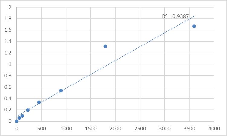 Fig.1. Human Serine protease 57 (PRSSL1) Standard Curve.