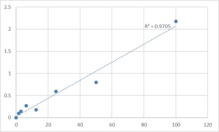 Fig.1. Human Prostasin (PRSS8) Standard Curve.