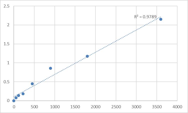 Fig.1. Human Testisin (PRSS21) Standard Curve.