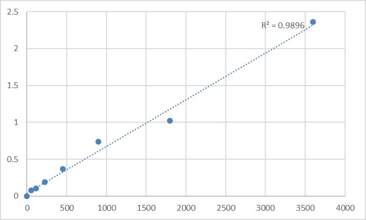 Fig.1. Human Peripherin-2 (PRPH2) Standard Curve.
