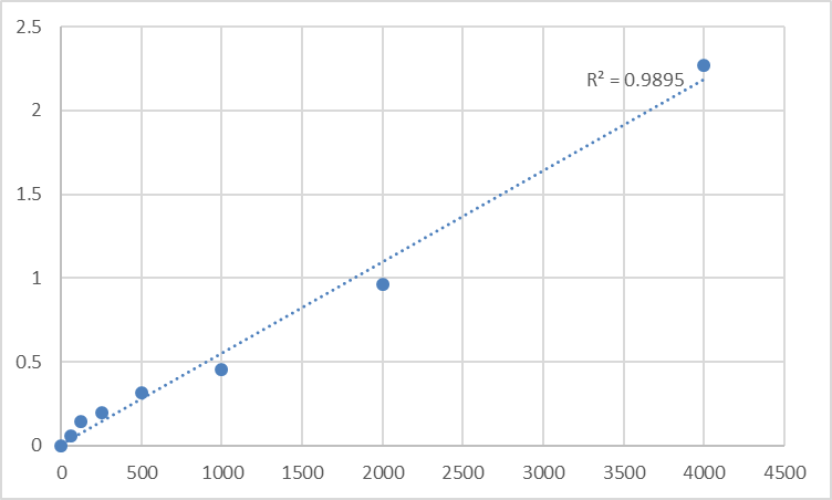 Fig.1. Human Protein S (PROS) Standard Curve.
