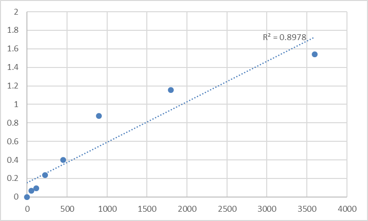 Fig.1. Human Proline-rich protein 1 (PROL1) Standard Curve.