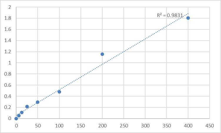 Fig.1. Human Prokineticin-2 (PROK2) Standard Curve.