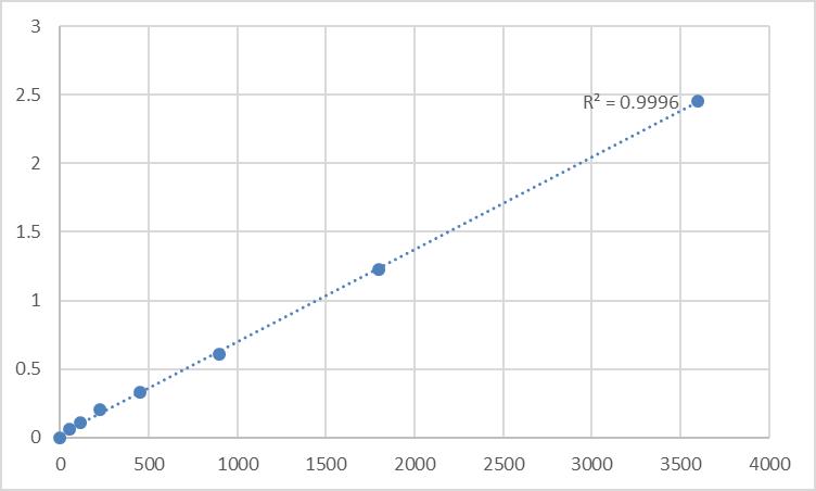 Fig.1. Human IL-1α Precursor (Pro-IL-1a) Standard Curve.