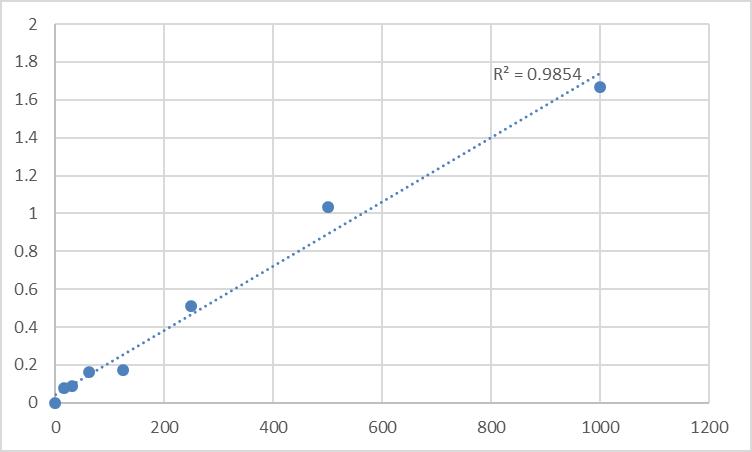 Fig.1. Human Pro-gastrin-releasing peptide (ProGRP) Standard Curve.