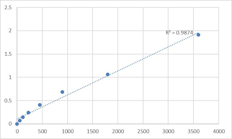 Fig.1. Human Probable proline dehydrogenase 2 (PRODH2) Standard Curve.