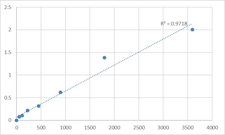 Fig.1. Human Proline dehydrogenase 1, mitochondrial (PRODH) Standard Curve.