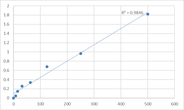Fig.1. Human Soluble endothelial protein C receptor (sEPCR) Standard Curve.